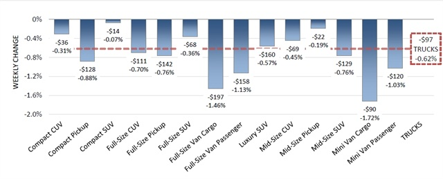 Model Years: 2007-2013, Volume Weighted Wholesale Average Values, Weekly Change from 10/9/15 to 10/16/15 (Source: Black Book).
