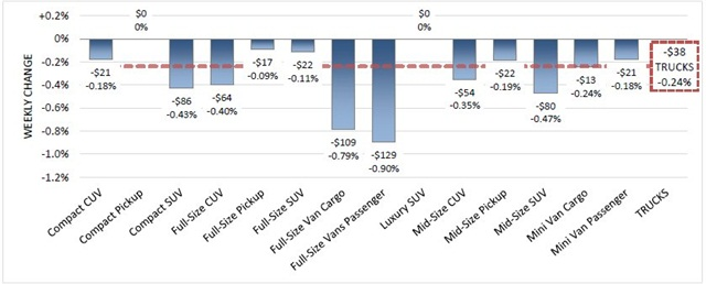 Model Years: 2007-2013, Volume Weighted Wholesale Average Values, Weekly Change from 8/21/15 to 8/28/15. SOURCE: Black Book
