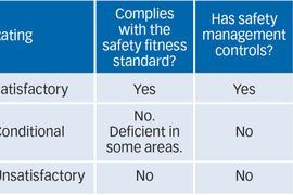 Second Chances: How to Upgrade Your Safety Rating