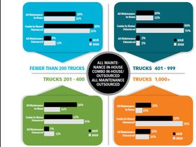 Work Truck Maintenance Trends & Technology