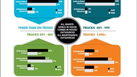 Most truck fleets surveyed still purchase their trucks as their main way of funding, with a...