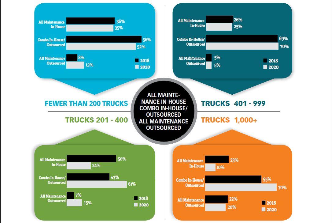 Work Truck Maintenance Trends & Technology