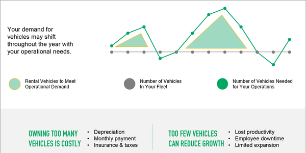 Many fleets experience a shift in vehicle needs throughout the year. Ensuring you have the right...