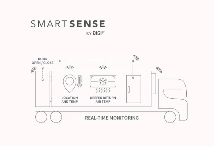 SmartSense by Digi's real-time and location-based solutions came in handy when maintaining the cold chain during recent vaccine distribution. - Photo: SmartSense by Digi