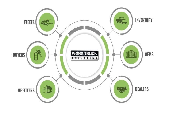 Schifferle said it was already difficult to find commercial inventory because when the OEMs produce a vehicle, it's given a VIN, and at that point, it still has to be upfitted. The supply chain for upfitting is fragmented, with many small- and medium-sized players. - Photo: Work Truck Solutions