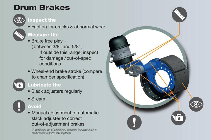 What you do in the shop and during pre-trip walkarounds – looking at every aspect of your vehicle – can make an important difference on the road and during a brake system inspection, simply by catching brake-related issues before they become problems. - Photo: Bendix
