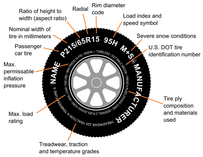 Most alphanumeric tires feature a load range of B, which indicates that they are restricted to the load that can be carried at a maximum inflation pressure of 32 psi.
