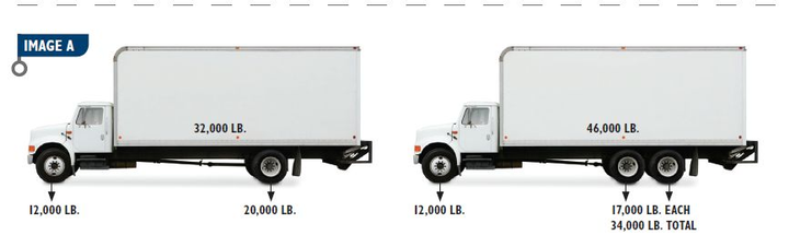 Calculating Commercial Vehicle Weight Distribution & Payload
