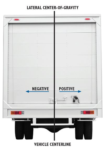 Lateral CGs measured from the vehicle centerline with toward the right or passenger side as positive. Toward the left is negative. They are used to calculate individual wheel loadings and inccompliance calculations. 