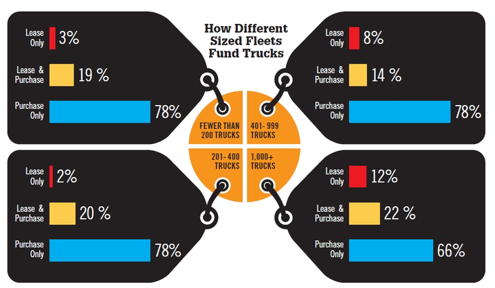 The majority of truck fleets, regardless of size, still look to purchase as their main way of funding trucks. Very few smaller fleets, with fewer than 400 trucks, use the lease-only option, with that percentage increasing slightly for fleets with more than 1,000 trucks. (Source: WT Magazine)