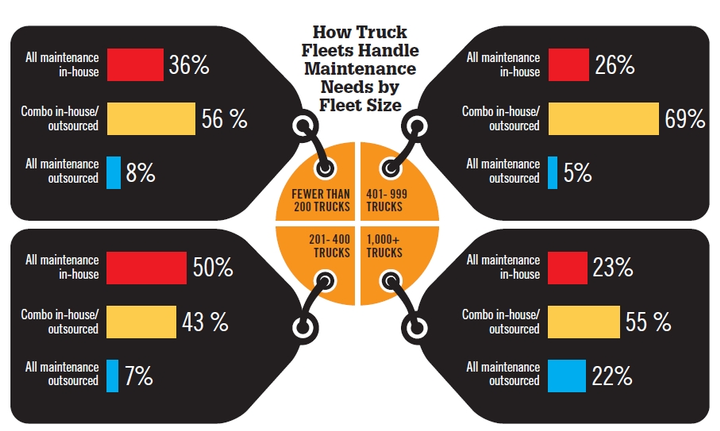 Most truck fleets find a combination of in-house and outsourced maintenance best fits their needs, with the second-most popular option keeping all maintenance in-house. The larger the fleet (more than 1,000 trucks), the more likely all maintenance needs are outsourced. (Source: WT Magazine)