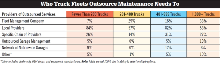 The majority of truck fleets, regardless of size, utilize local providers when they look to outsource maintenance needs. The second-most popular option was utilizing a specific chain of providers, followed by utilizing a fleet management company.  (Source: WT Magazine)