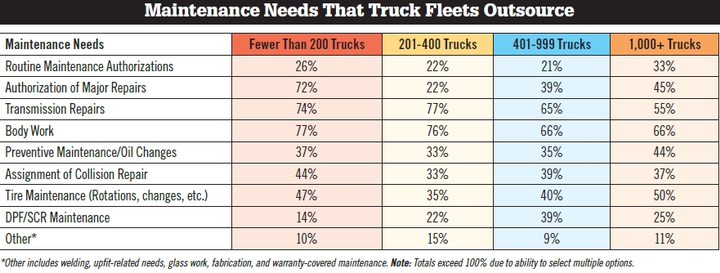 The most popular maintenance need that truck fleets outsource is body work, followed by transmission repair, then authorization of major repairs. Most fleets perform DPF/SCR maintenance in-house as well as routine maintenance authorizations. (Source: WT Magazine)