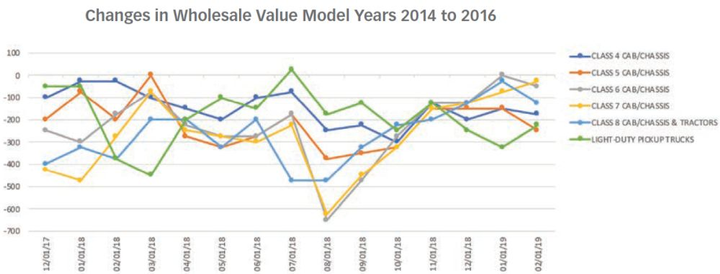 CHART 1: All truck classes model-year 2014-2016 have leveled out after a tumultous 2018.
