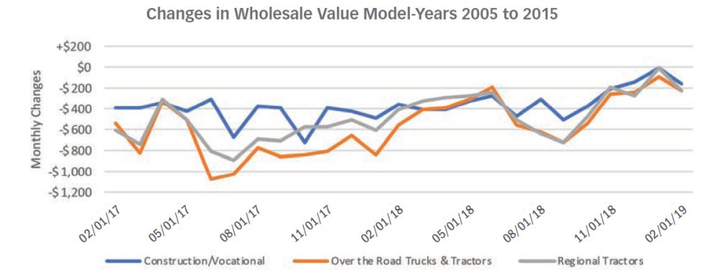 CHART 2: The construction/vocational segment is experiencing higher wholesale values entering 2019 compared with early 2018.