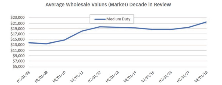 While the market continues to depreciate, used truck values have increased over time.  - Source: Black Book