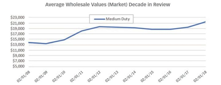 While the market continues to depreciate, used truck values have increased over time. 