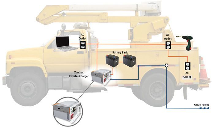 The illustration depicts a Xantrex inverter/charger installed on a utility/work truck. It takes store battery power and converts it to AC power. 