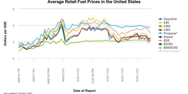 A cost comparison of average retail alternative-fuel prices over the past 20 years shows much...