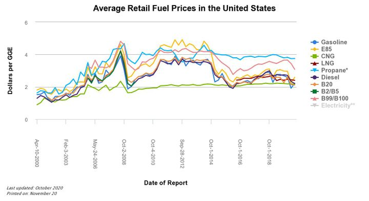 A cost comparison of average retail alternative-fuel prices over the past 20 years shows much fluctuation, with some fuel types, such as compressed natural gas (CNG) remaining slightly more stable year-over-year.  - Photo: Alternative Fuels Data Center