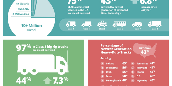 Diesel-powered commercial trucks have made great strides in recent years in reducing emissions...