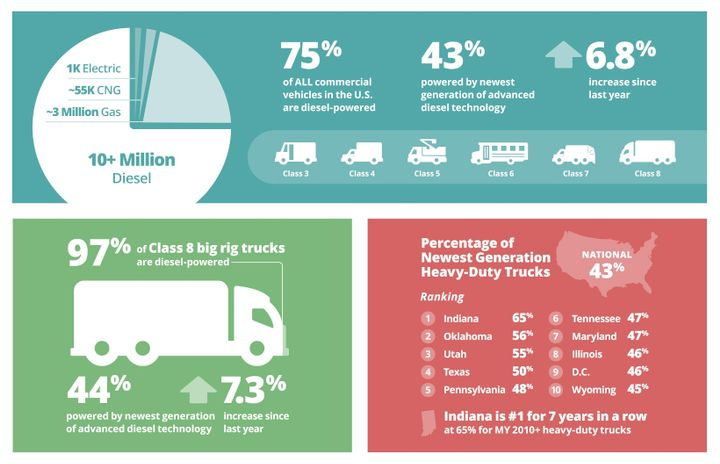 Diesel-powered commercial trucks have made great strides in recent years in reducing emissions and fuel use, according to new data.