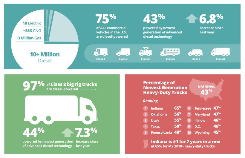43% of Commercial Trucks Now Using Cleaner Diesel Tech