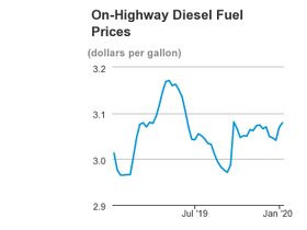 Diesel Prices on the Rise, Propane Stocks Increased
