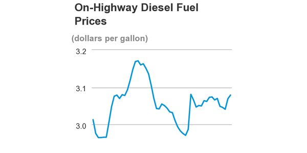 Diesel prices have fluctuated over the past year, but it's been slight, within a few cents on...