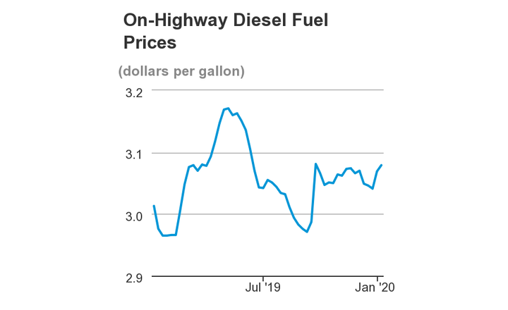 Diesel prices have fluctuated over the past year, but it's been slight, within a few cents on average. - Source: U.S. EIA