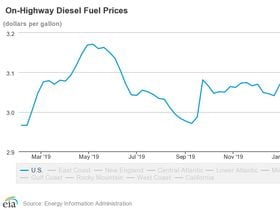 Diesel Prices Continue to Decline