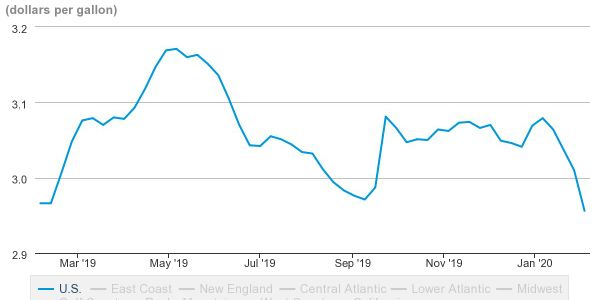 Diesel prices have continued to rise and fall over the past year, hitting prices similar to same...