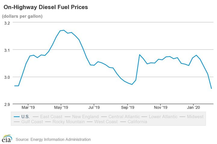 Diesel prices have continued to rise and fall over the past year, hitting prices similar to same time last year in early February. - Source: EIA
