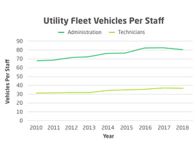 Utility Fleets Are Growing. What About Staffing?