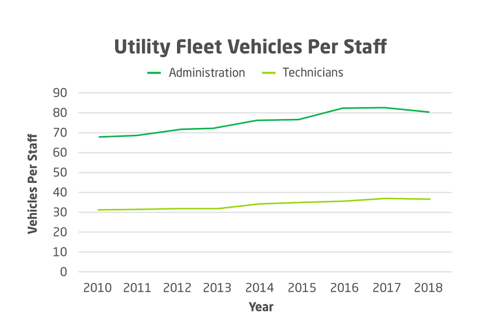 Data analyzed by Utilimarc found that utility fleet size is up 8%, but the number of vehicles per fleet employee is up 18-20%. - Image courtesy of Utilimarc