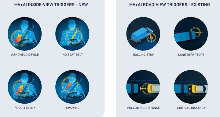 Lytx's risk detection technology is included as part of its Driver Safety Suite and now includes the following four new MV+AI triggers: handheld device, no seatbelt, food or drink, and driver smoking. - Image: Lytx