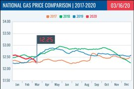 Diesel Prices Continue to Drop