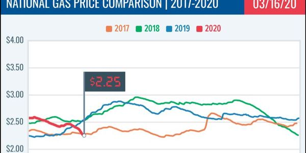 Eleven States Have Gas Price Average of $2/Gallon or Less As crude oil prices trend close to...