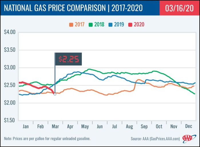 Eleven States Have Gas Price Average of $2/Gallon or Less As crude oil prices trend close to $30/bbl. - Image: AAA