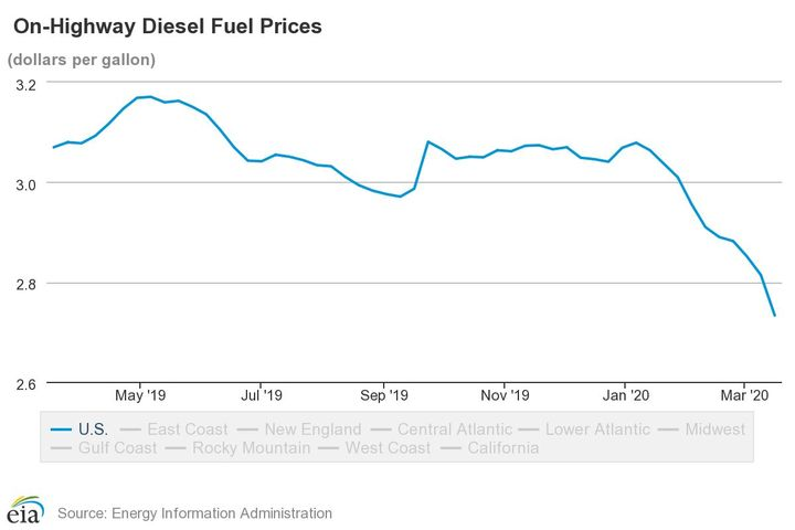 Overall, since the last peak in May of 2019, U.S. on-highway diesel fuel prices have continued an overall decrease, with a spike in September 2019 - Image: EIA
