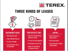 Terex Shares Equipment Financing Options Tips