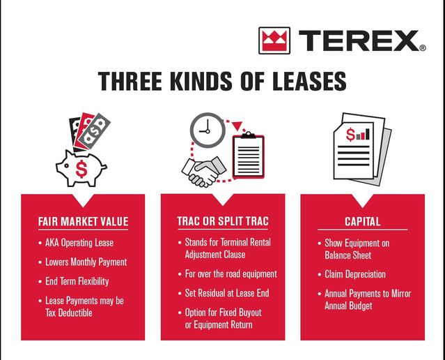 Not all leases are built the same and depending on overall needs, there are three main options to choose from. - Image: Terex