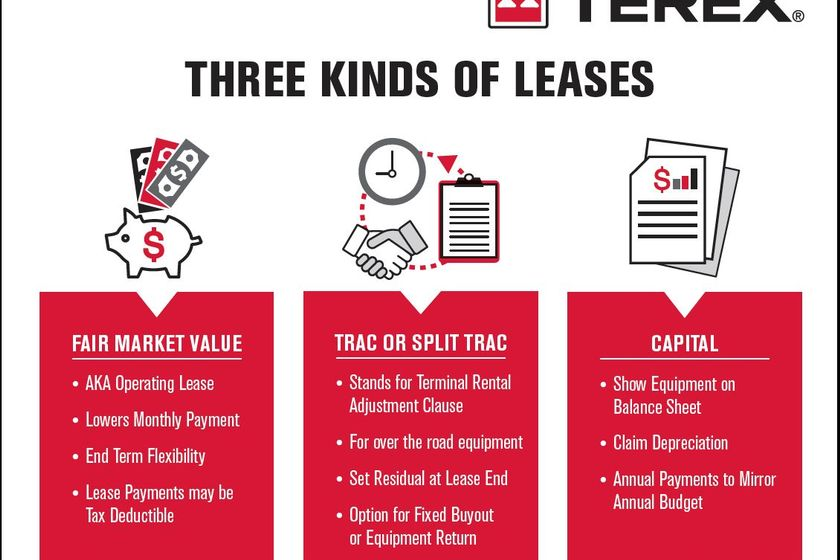 Not all leases are built the same and depending on overall needs, there are three main options...