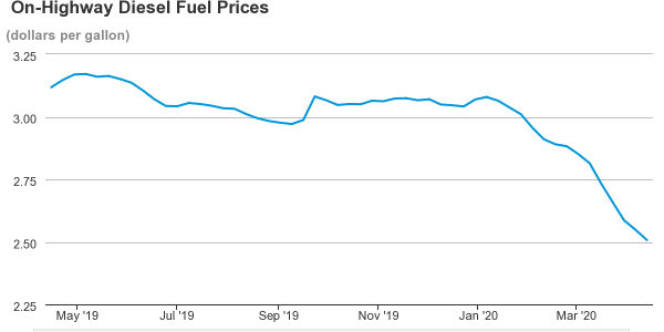 Diesel prices are the lowest that they have been in many years.
