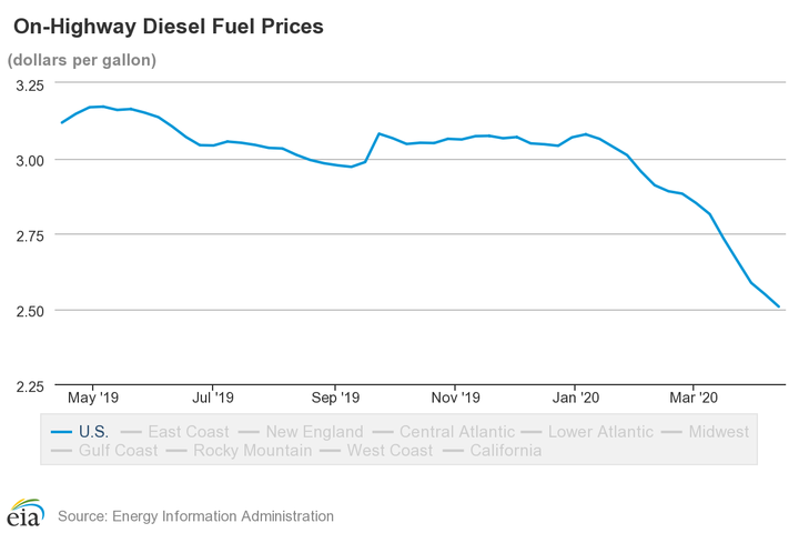 Diesel prices are the lowest that they have been in many years.  - Source: EIA