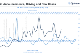 Data Demonstrates Increase in Mobility and Upsurge in COVID-19 Cases