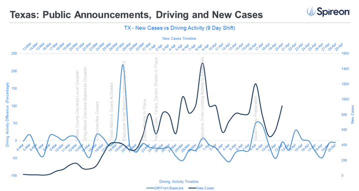 Spireon gathered and analyzed 8 billion data points nationwide, studying the driving activity of over three million vehicles starting March 1, to understand the relationship between spikes in driving and growth in the number of COVID-19 cases. - Source: Spireon