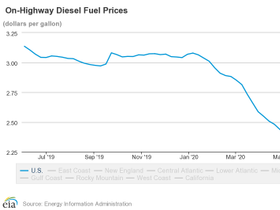 Diesel Prices Continue to Decline, But Leveling Out