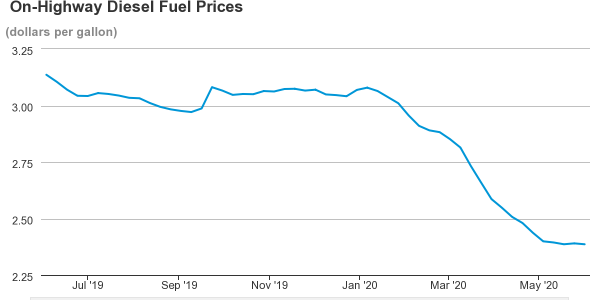 So far in 2020, a peak of $3.08 occured the week of January 6 and dieselprices have declined...