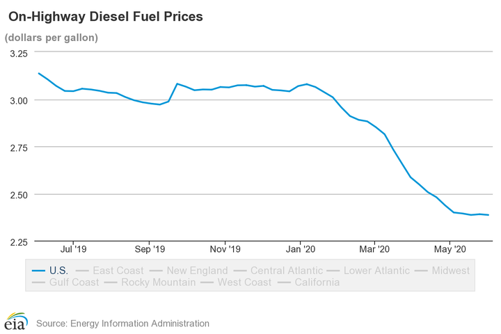 So far in 2020, a peak of $3.08 occured the week of January 6 and diesel prices have declined since then. - Source: U.S. EIA